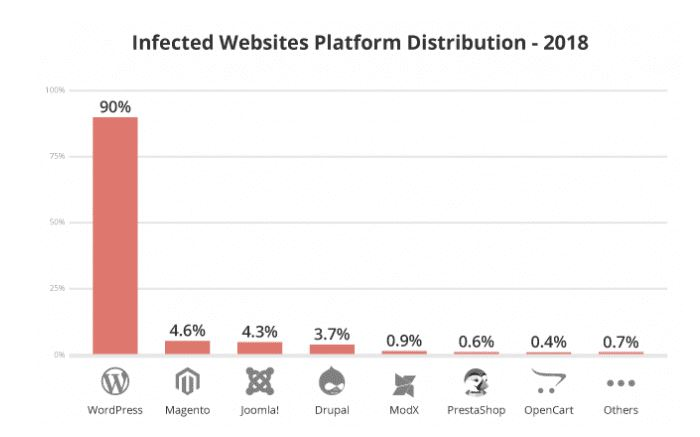 data Showing the staticstis for Web CMS Hacked in 2018 by Sucuri